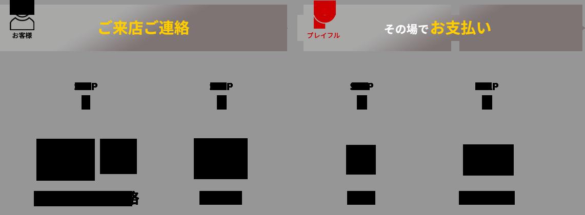 4stepのカンタン出張買取の流れ