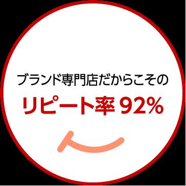 03 ブランド専門店だからこその リピート率 92%